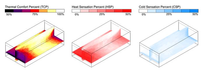 Spatial Thermal Comfort Metrics