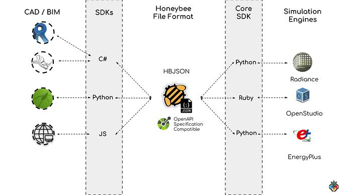 Use HBJSON for translation