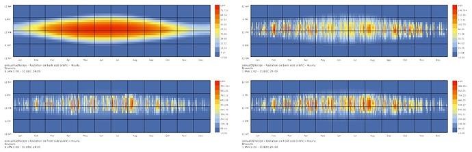 bifacial PV_charts