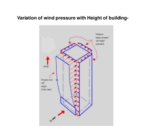 effect-of-wind-load-on-high-rise-building-10-638