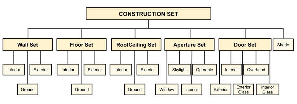 ConstructionSet