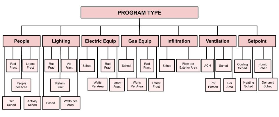 ProgramType